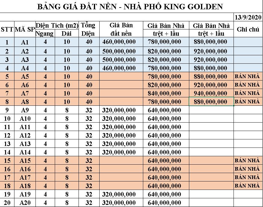 bảng giá dự án đất nền king golden long an